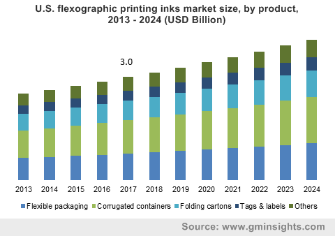 U.S. flexographic printing inks market size, by product, 2013 - 2024 (USD Billion)