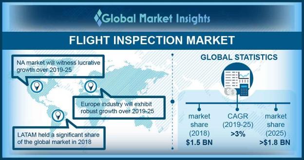 U.S. Flight Inspection Market, By Solution, 2018 & 2025, (USD Million)