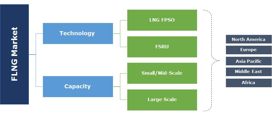 FLNG Market Segmentation