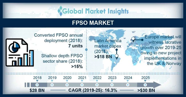 FPSO Market Size, By Water Depth, 2018 & 2025 (USD Million)