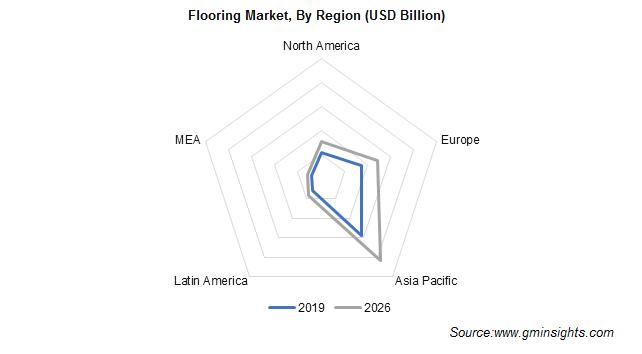 Flooring Market Regional Insights