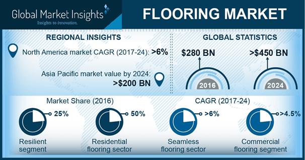 America Flooring Market, By Product, 2016 & 2024 (USD Million)
