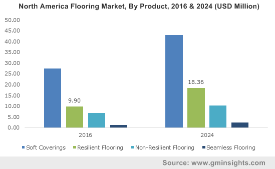 America Flooring Market, By Product, 2016 & 2024 (USD Million)