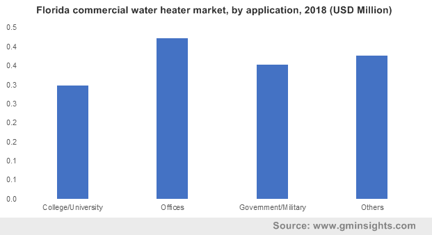 Florida commercial water heater market by application