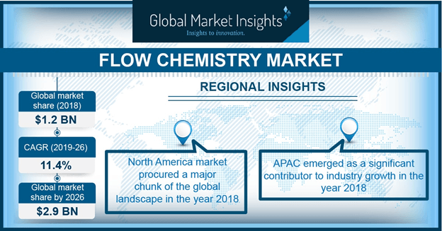 U.S Flow Chemistry Market share, by end-user, 2013-2024 (USD Million)