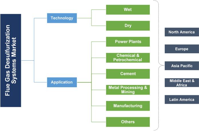 Flue Gas Desulfurization Systems Market Segmentation