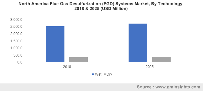North America Flue Gas Desulfurization (FGD) Systems Market, By Technology, 2018 & 2025 (USD Million)
