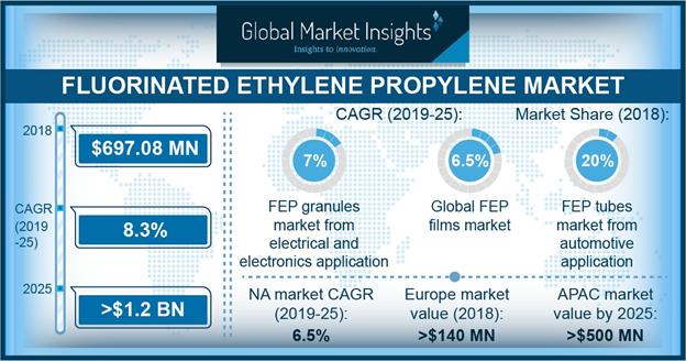 Fluorinated Ethylene Propylene (FEP) Market