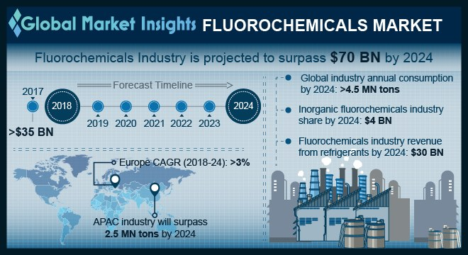 U.S. Fluorochemicals Market Size, By Product, 2017 & 2024, (Kilo Tons)