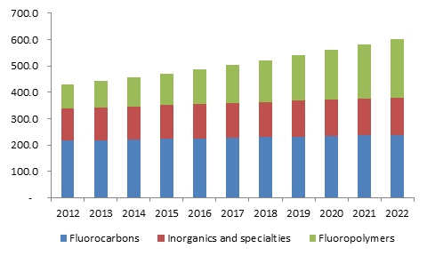 Europe fluorochemicals market share, by product, 2014-2024 (Kilo Tons)