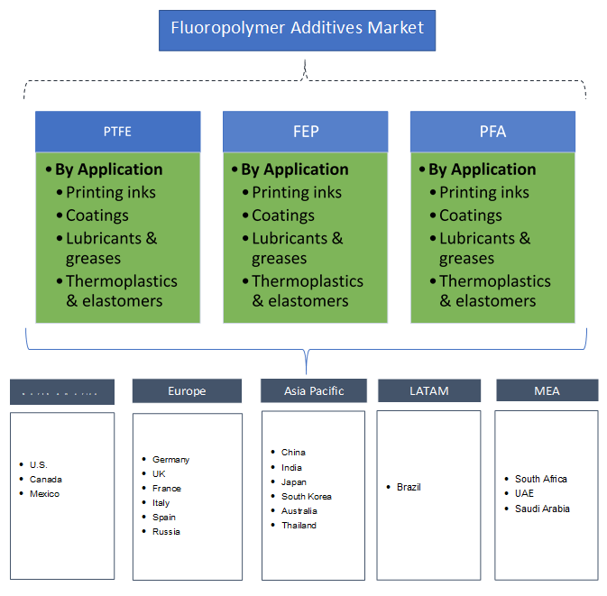 Fluoropolymer Additives Market Segmentation