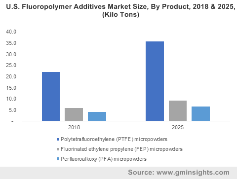 U.S. Fluoropolymer Additives Market Size, By Product, 2018 & 2025, (Kilo Tons)