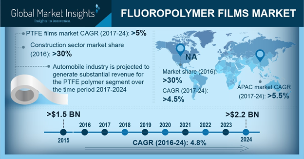 U.S. Fluoropolymer Films Market Share, By End-User, 2013-2024 (USD Million)