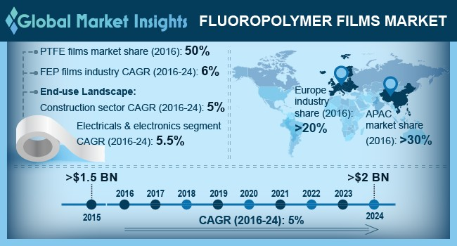 U.S. fluoropolymer films market size, by end-user, 2013 - 2024 (USD Million)