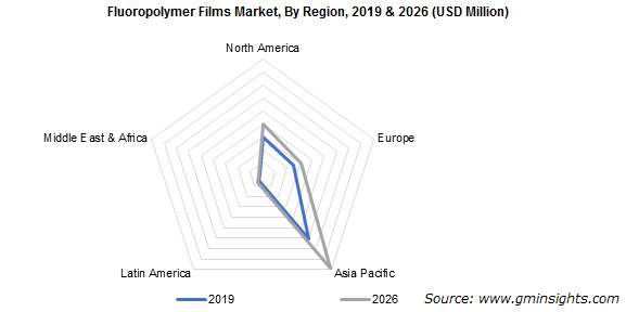 Fluoropolymer Films Market by Region