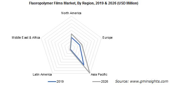 Fluoropolymer Films Market by Region