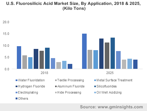 U.S. Fluorosilicic Acid Market Size, By Application, 2018 & 2025, (Kilo Tons)