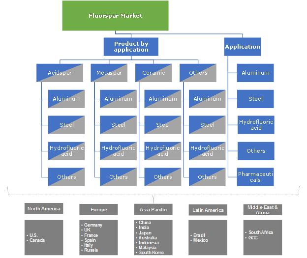 Fluorspar Market Segmentation