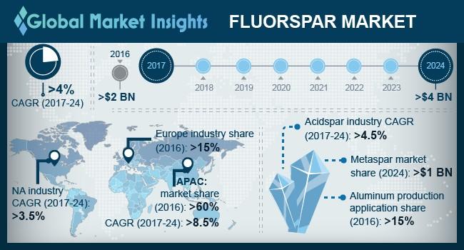 U.S. Fluorspar Market Size, by Application, 2013 – 2024 (USD Million)