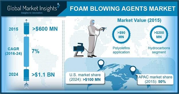 Foam Blowing Agents Market Outlook