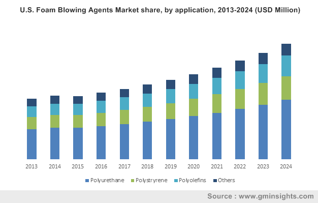 U.S. Foam Blowing Agents Market share, by application, 2013-2024 (USD Million)