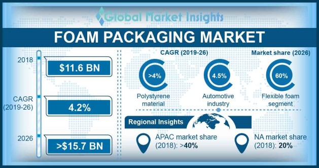 Foam Packaging Market