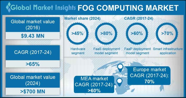 Europe Fog Computing Market Share, By Region, 2016