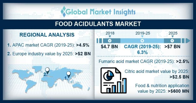 U.S. Food Acidulants market, By Application, 2018 & 2025, (Kilo Tons)