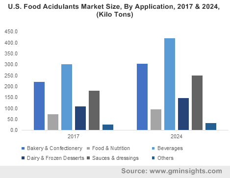 U.S. food additives market size, by product, 2012 - 2022 (USD Million)