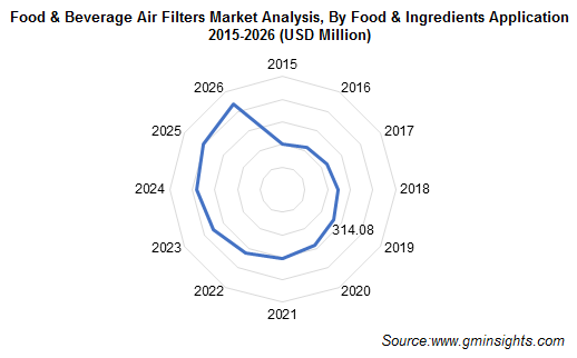 Food & Beverage Air Filters Market