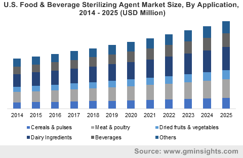 U.S. Food & Beverage Sterilizing Agent Market Size, By Application, 2014 – 2025 (USD Million)