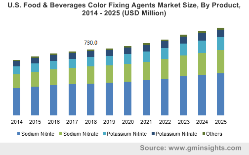 Global F&B Color Fixing Agents Market
