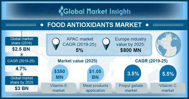 Food Antioxidant Market