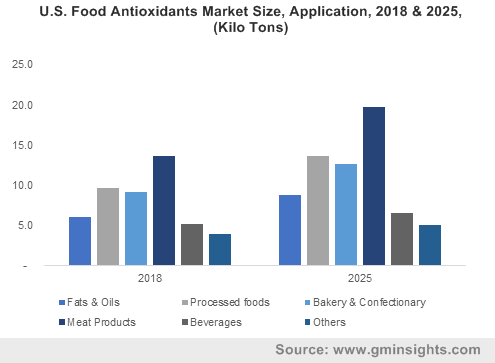 U.S. Food Antioxidants Market Size, Application, 2018 & 2025, (Kilo Tons)
