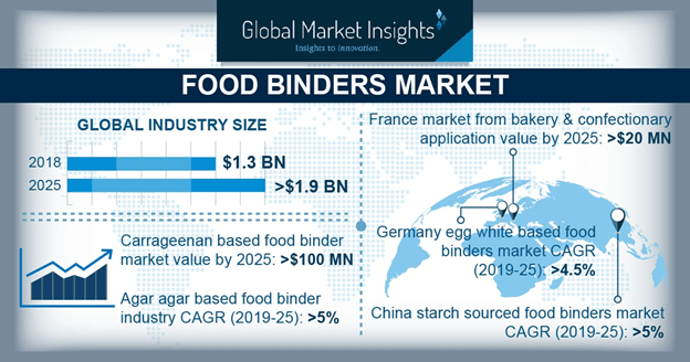 Food Binders Market