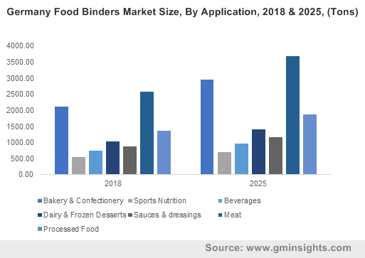 Germany Food Binders Market Size, By Application, 2018 & 2025, (Tons)