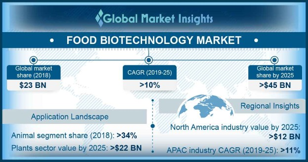 North America Food Biotechnology Market, By Application, 2018 & 2025, (USD Million)