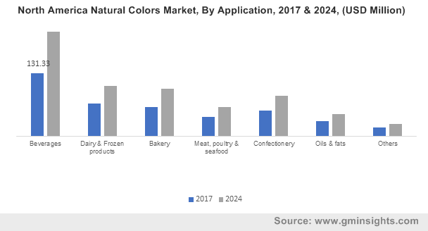 North America Natural Colors Market, By Application, 2017 & 2024, (USD Million)