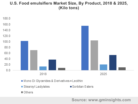 U.S. Food emulsifiers Market Size, By Product, 2018 & 2025, (Kilo tons)
