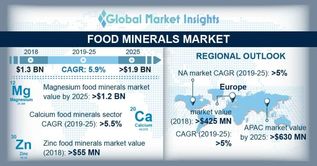 U.S. Food Minerals Market Size, By Product, 2018 & 2025, (Kilo Tons)