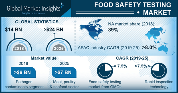 North America Food Safety Testing Market, By Contaminant, 2018 & 2025, (USD Million)