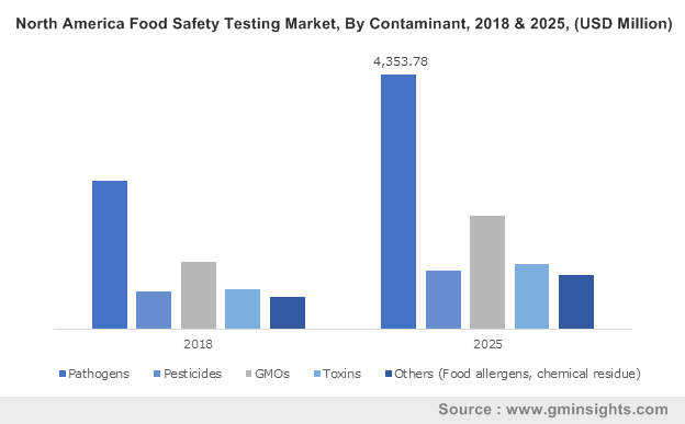 U.S. Food Safety Testing Market size, by contaminants, 2013-2024 (USD Million)