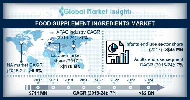Food Supplement Ingredients Market