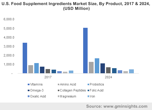 Food Supplement Ingredient Market