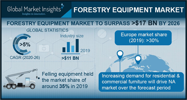 Forestry Equipment Market