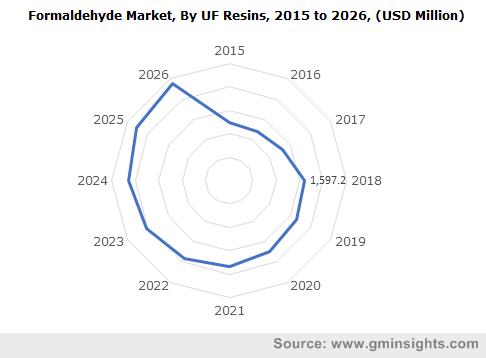 Formaldehyde Market by UF Resins