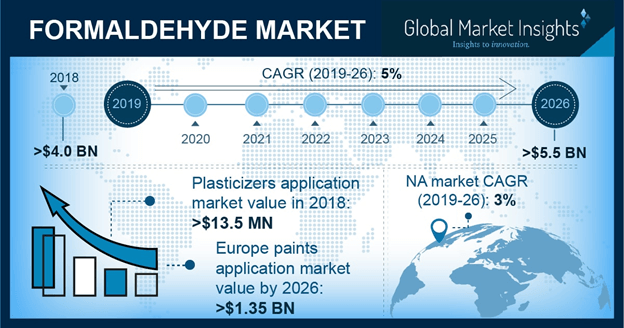 Formaldehyde Market Statistics