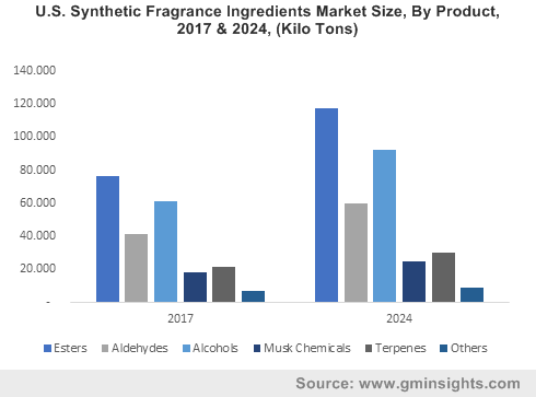 U.S. Synthetic Fragrance Ingredients Market Size, By Product, 2017 & 2024, (Kilo Tons)