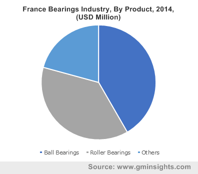 France Bearings Industry, By Product, 2014, (USD Million)