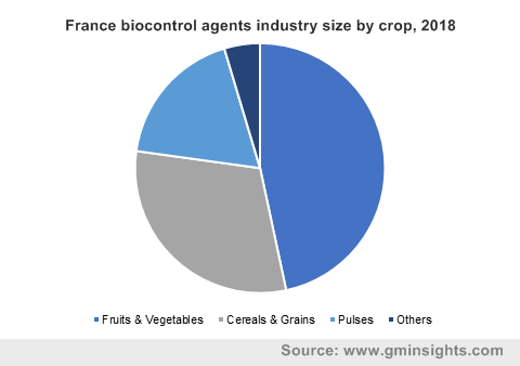 France biocontrol agents industry size by crop, 2018